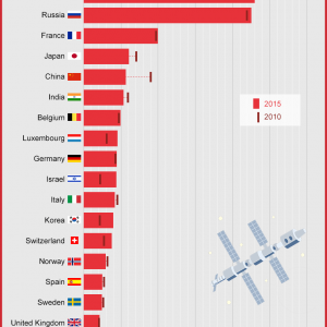 space budgets for countries
