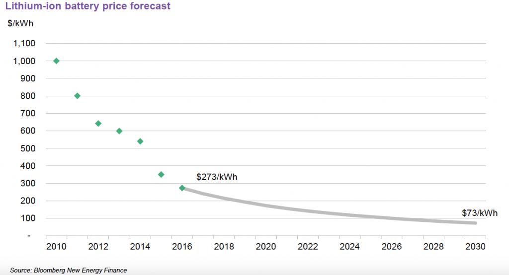 decentralised power market in Australia