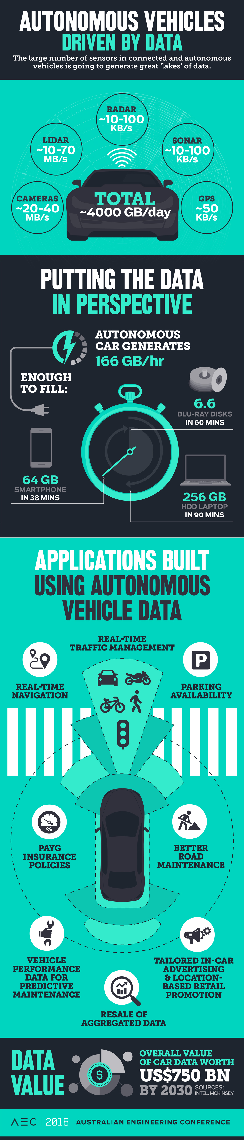 Autonomous vehicles are going to be a data gold mine. What happens to all that info?