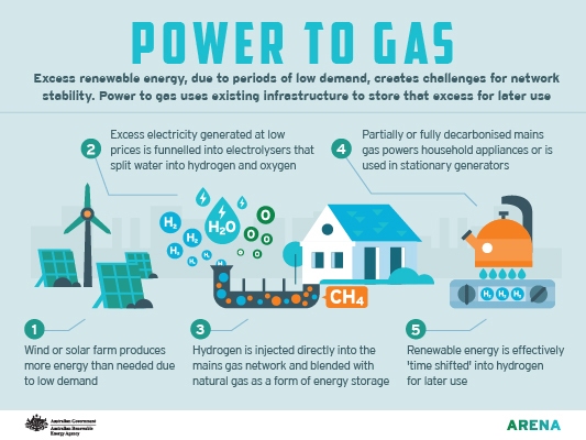 power to gas process