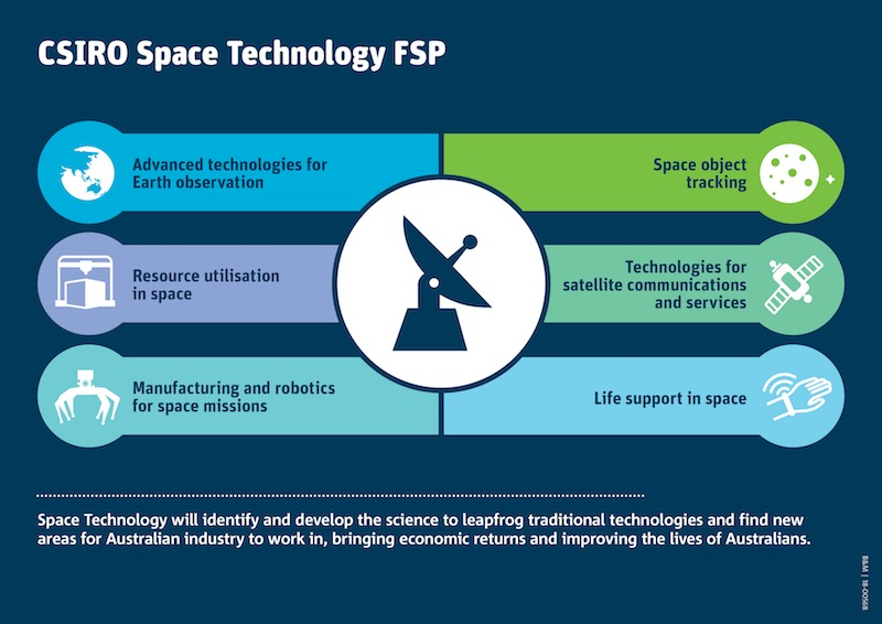 Australia's national science agency, CSIRO, is investing $35M in frontier research in Space Technology and Artificial Intelligence.
