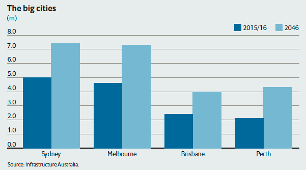 Projected population growth for Australia's biggest cities. More than 75% of the country's overall population growth in the next 20 years is forecast to come from these four cities (Flexible Cities: The future of Australian infrastructure)