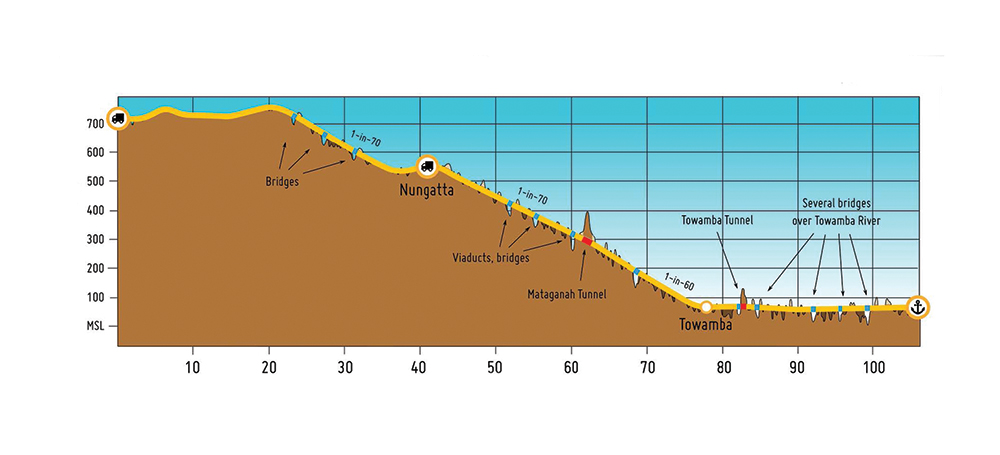 A cross-section of the Towamba Valley route.